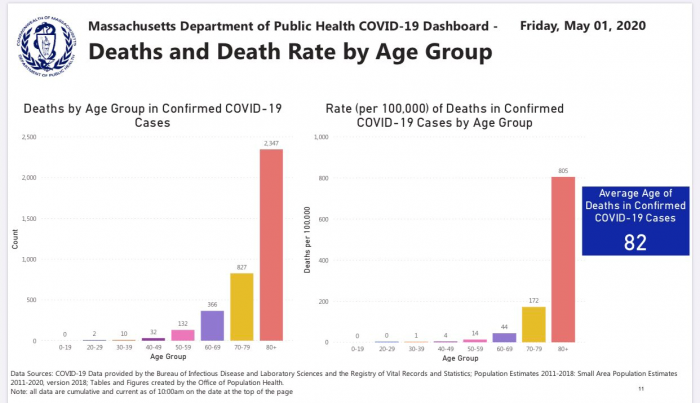 Deaths and Death Rate by Age Group - State of Massachusetts