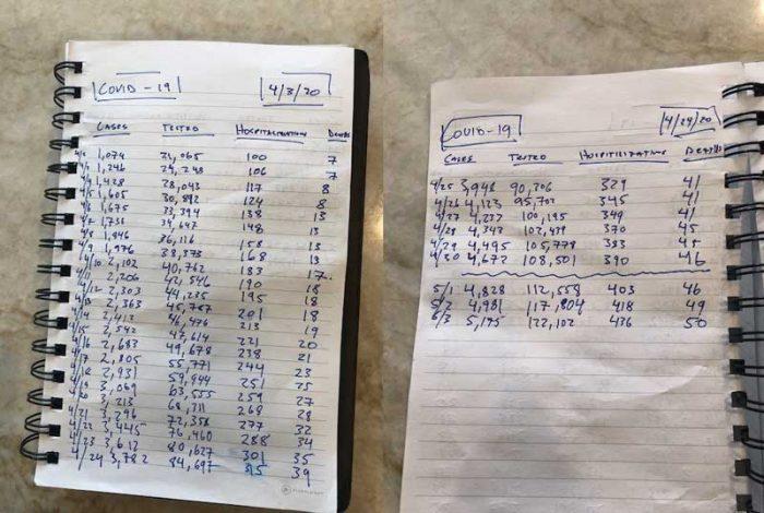Notes on Utah Covid-19 Infection vs Testing vs Hospitalization Rates